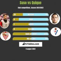 Suso vs Quique h2h player stats