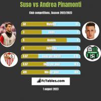 Suso vs Andrea Pinamonti h2h player stats