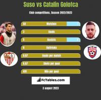 Suso vs Catalin Golofca h2h player stats