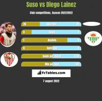 Suso vs Diego Lainez h2h player stats