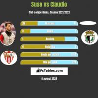 Suso vs Claudio h2h player stats