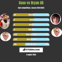 Suso vs Bryan Gil h2h player stats