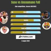 Suso vs Anssumane Fati h2h player stats