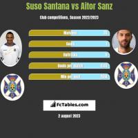 Suso Santana vs Aitor Sanz h2h player stats