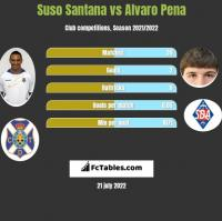 Suso Santana vs Alvaro Pena h2h player stats