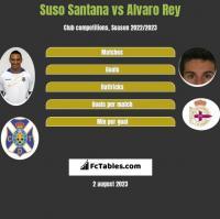 Suso Santana vs Alvaro Rey h2h player stats