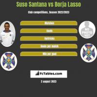 Suso Santana vs Borja Lasso h2h player stats