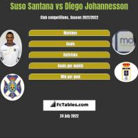 Suso Santana vs Diego Johannesson h2h player stats
