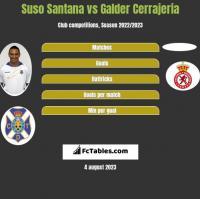 Suso Santana vs Galder Cerrajeria h2h player stats