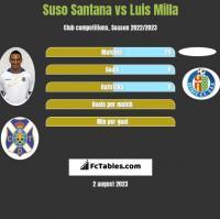 Suso Santana vs Luis Milla h2h player stats