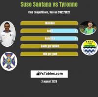 Suso Santana vs Tyronne h2h player stats