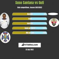 Suso Santana vs Guti h2h player stats