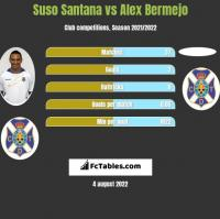 Suso Santana vs Alex Bermejo h2h player stats