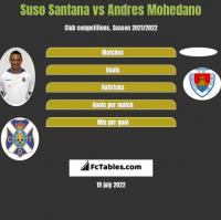 Suso Santana vs Andres Mohedano h2h player stats