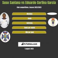 Suso Santana vs Eduardo Cortina Garcia h2h player stats