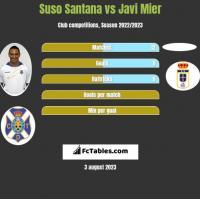 Suso Santana vs Javi Mier h2h player stats