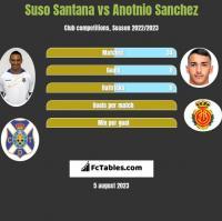 Suso Santana vs Anotnio Sanchez h2h player stats