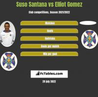 Suso Santana vs Elliot Gomez h2h player stats