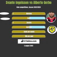 Svante Ingelsson vs Alberto Gerbo h2h player stats