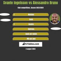 Svante Ingelsson vs Alessandro Bruno h2h player stats