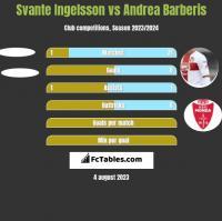 Svante Ingelsson vs Andrea Barberis h2h player stats