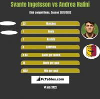Svante Ingelsson vs Andrea Nalini h2h player stats
