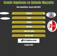 Svante Ingelsson vs Antonio Mazzotta h2h player stats