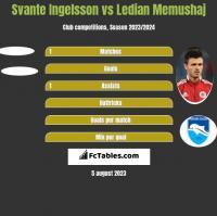 Svante Ingelsson vs Ledian Memushaj h2h player stats