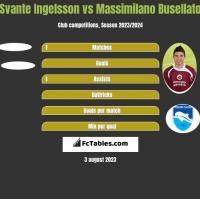 Svante Ingelsson vs Massimilano Busellato h2h player stats