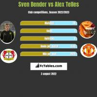 Sven Bender vs Alex Telles h2h player stats