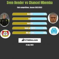 Sven Bender vs Chancel Mbemba h2h player stats