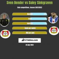 Sven Bender vs Daley Sinkgraven h2h player stats