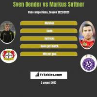Sven Bender vs Markus Suttner h2h player stats