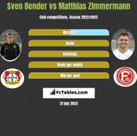 Sven Bender vs Matthias Zimmermann h2h player stats