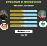 Sven Bender vs Mitchell Weiser h2h player stats