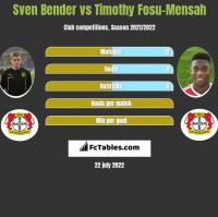 Sven Bender vs Timothy Fosu-Mensah h2h player stats