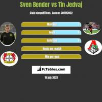 Sven Bender vs Tin Jedvaj h2h player stats