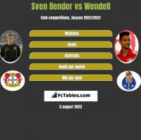 Sven Bender vs Wendell h2h player stats