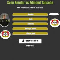 Sven Bender vs Edmond Tapsoba h2h player stats