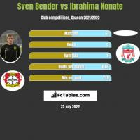 Sven Bender vs Ibrahima Konate h2h player stats