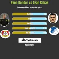 Sven Bender vs Ozan Kabak h2h player stats