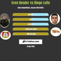 Sven Bender vs Diogo Leite h2h player stats