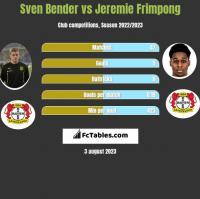 Sven Bender vs Jeremie Frimpong h2h player stats