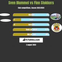 Sven Blummel vs Finn Stokkers h2h player stats