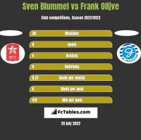 Sven Blummel vs Frank Olijve h2h player stats
