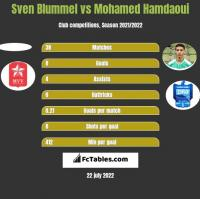 Sven Blummel vs Mohamed Hamdaoui h2h player stats