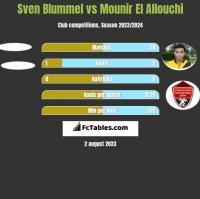 Sven Blummel vs Mounir El Allouchi h2h player stats