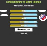 Sven Blummel vs Victor Jensen h2h player stats