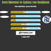 Sven Blummel vs Sydney van Hooijdonk h2h player stats