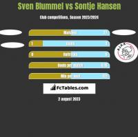 Sven Blummel vs Sontje Hansen h2h player stats